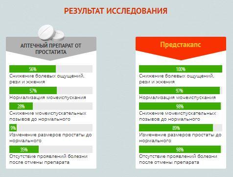 Где в Тольятти купить Предстакапс
